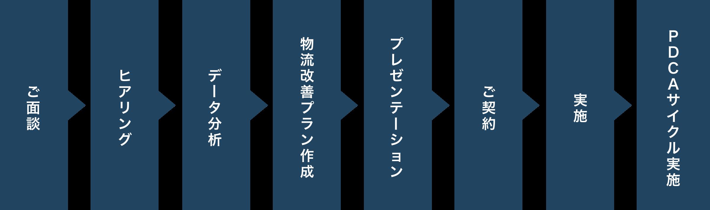 ご提案のフロー図